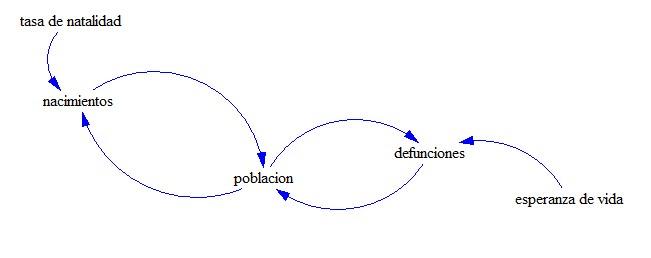 diagrama causal - - - - - - - - - - - - - - - -