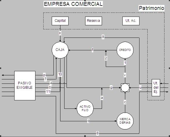 Modelo de la contabilidad empresarial contabilidad en el diagrama tenemos entonces f cobranzas p pagos k aportes de capital g gastos a amortizaciones c costo de las mercaderas vendidas ccuart Image collections