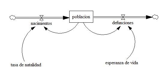 Del diagrama causal al diagrama de flujos esta labor de traduccin aparentemente mecnica y sencilla es fuente en mltiples ocasiones de dudas y vacilaciones y se pregunta por un mtodo ccuart Gallery
